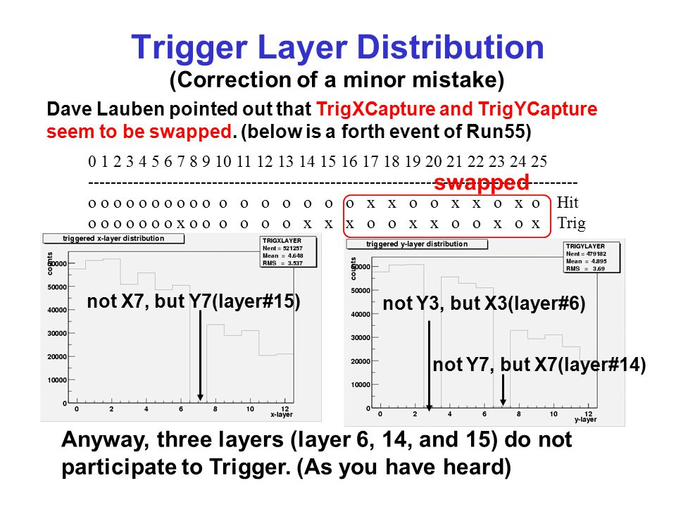 Trigger Layer Distribution (Correction of a minor mistake) Dave Lauben pointed out that TrigXCapture and TrigYCapture seem to be swapped.