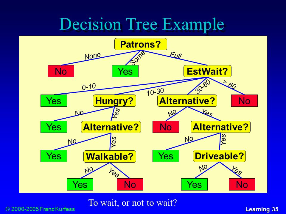 © Franz Kurfess Learning 35 Decision Tree Example No Yes Patrons.