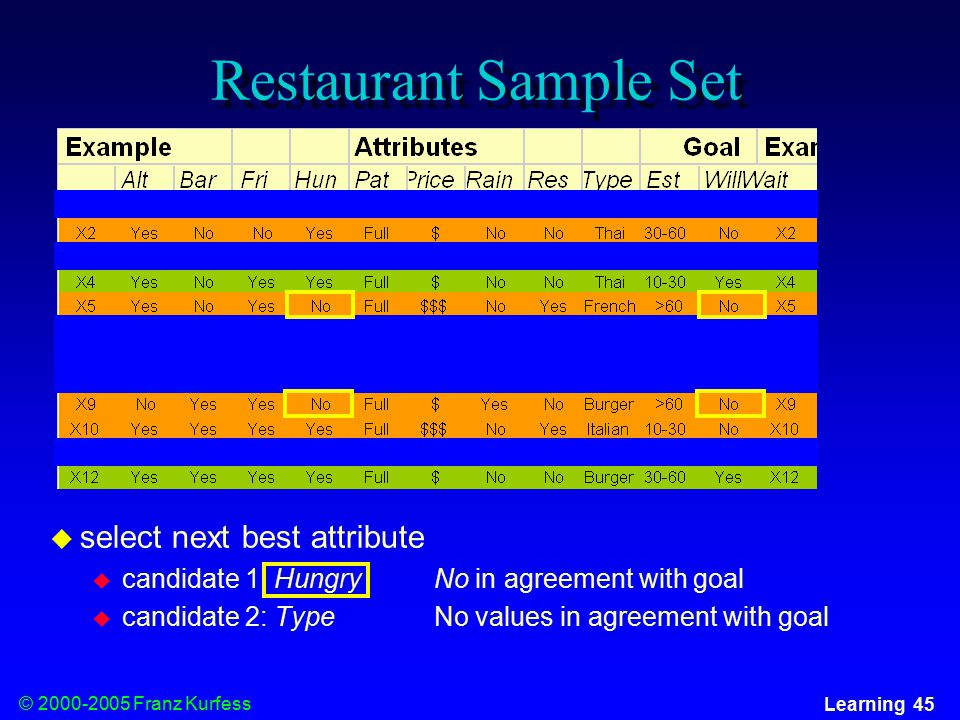 © Franz Kurfess Learning 45 Restaurant Sample Set  select next best attribute  candidate 1: HungryNo in agreement with goal  candidate 2: TypeNo values in agreement with goal