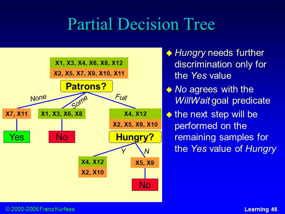© Franz Kurfess Learning 46 Partial Decision Tree  Hungry needs further discrimination only for the Yes value  No agrees with the WillWait goal predicate  the next step will be performed on the remaining samples for the Yes value of Hungry Patrons.