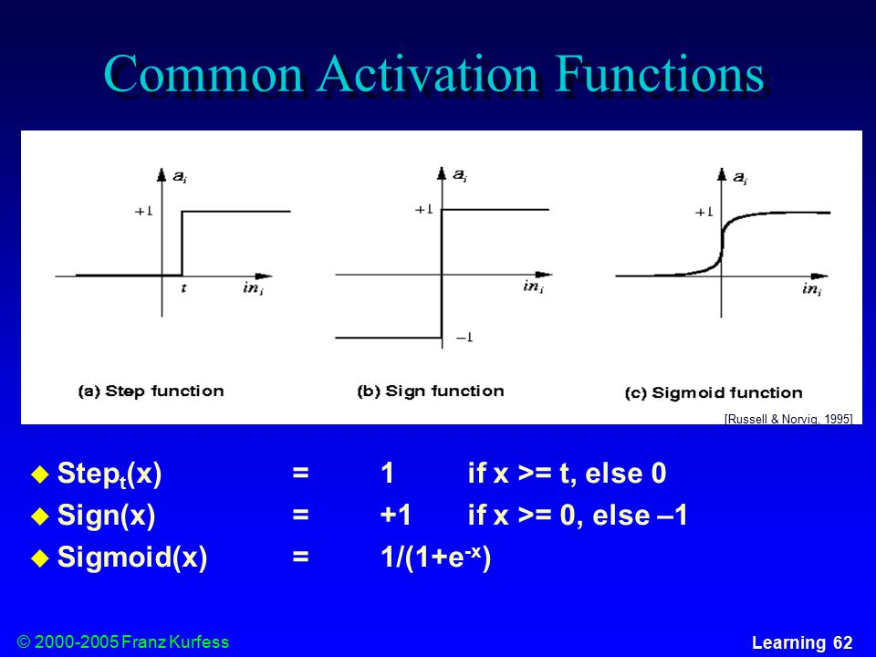 © Franz Kurfess Learning 62 Common Activation Functions  Step t (x)=1 if x >= t, else 0  Sign(x)=+1 if x >= 0, else –1  Sigmoid(x)=1/(1+e -x ) [Russell & Norvig, 1995]