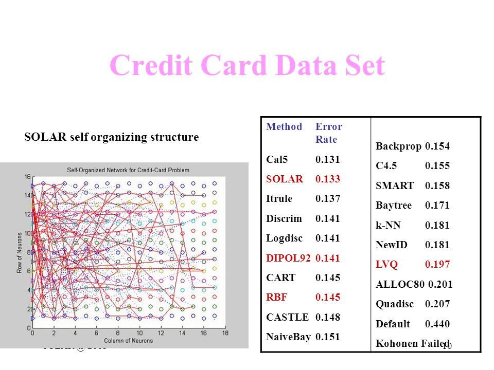 SOLAR @ 200310 Credit Card Data Set Method Error Rate Cal5 0.131 SOLAR 0.133 Itrule 0.137 Discrim 0.141 Logdisc 0.141 DIPOL92 0.141 CART 0.145 RBF 0.145 CASTLE 0.148 NaiveBay 0.151 Backprop 0.154 C4.5 0.155 SMART 0.158 Baytree 0.171 k-NN 0.181 NewID 0.181 LVQ 0.197 ALLOC80 0.201 Quadisc 0.207 Default 0.440 Kohonen Failed SOLAR self organizing structure