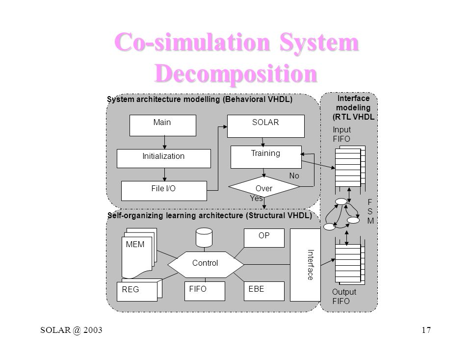 SOLAR @ 200317 Co-simulation System Decomposition Interface modeling (RTL VHDL Main Initialization File I/O SOLAR Training Over No Yes System architecture modelling (Behavioral VHDL) Input FIFO Output FIFO FSMFSM Interface Control OP EBE REG FIFO MEM Self-organizing learning architecture (Structural VHDL)