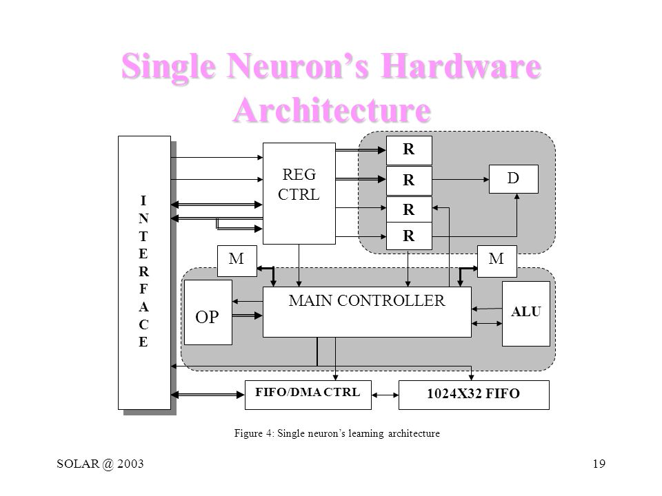 SOLAR @ 200319 Single Neuron's Hardware Architecture Figure 4: Single neuron's learning architecture D REG CTRL R R R R FIFO/DMA CTRL MAIN CONTROLLER OP 1024X32 FIFO INTERFACEINTERFACE INTERFACEINTERFACE M ALU M