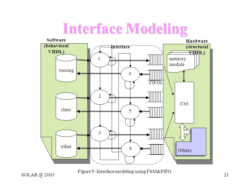 SOLAR @ 200321 Interface Modeling class other 1 2 3 4 5 6 Software (behavioral VHDL) Interface FIFOs memory module Ctrl Others Figure 5: Interface modeling using FSM&FIFO Hardware (structural VHDL) training