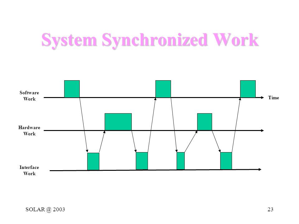 SOLAR @ 200323 System Synchronized Work Software Work Hardware Work Interface Work Time