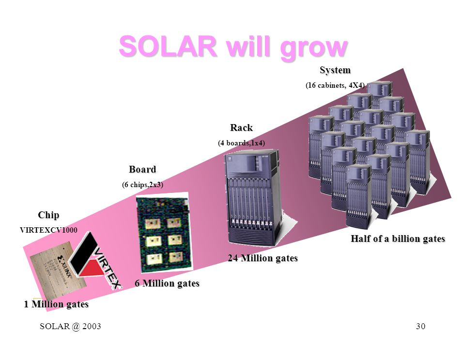 SOLAR @ 200330 SOLAR will grow Rack (4 boards,1x4) 1 Million gates 6 Million gates 24 Million gates Half of a billion gates Board (6 chips,2x3)System (16 cabinets, 4X4)Chip VIRTEXCV1000