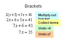 Brackets Multiply out bracket Collect terms Undo +6 Undo x7