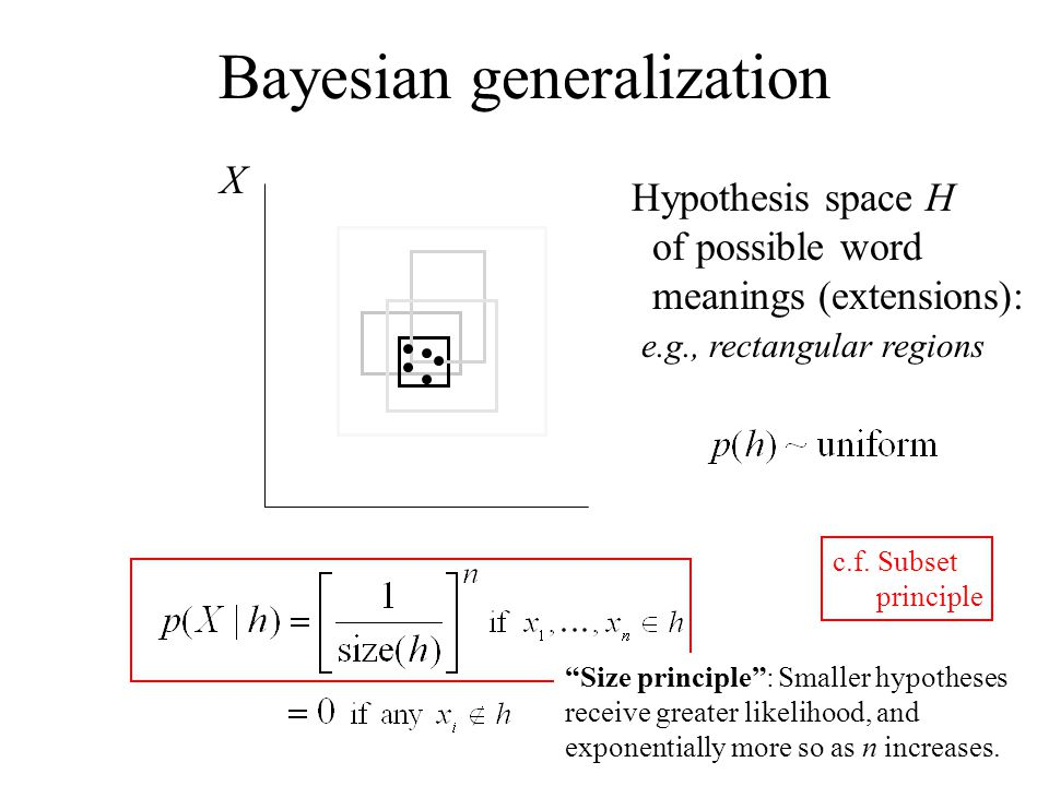 """X c.f. Subset principle Bayesian generalization Hypothesis space H of possible word meanings (extensions): e.g., rectangular regions """"Size principle"""":"""
