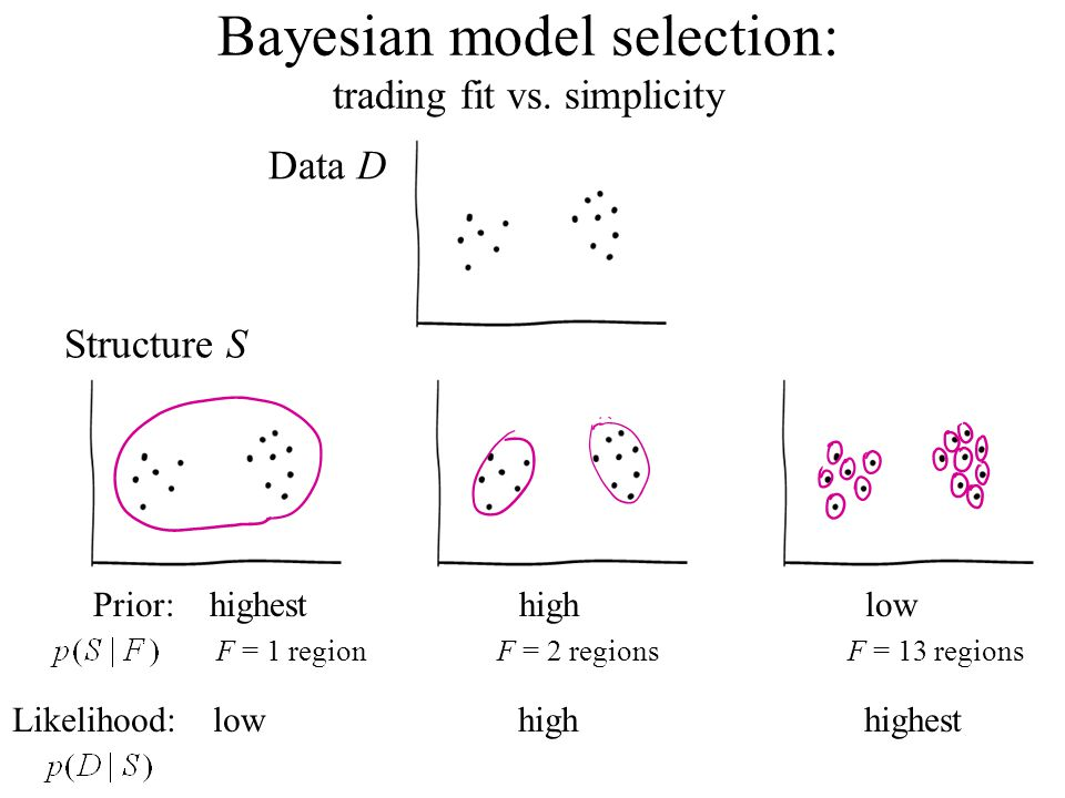 Data D Bayesian model selection: trading fit vs.