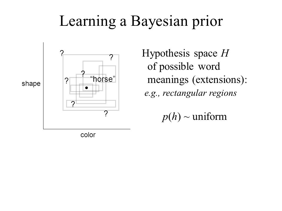 Learning a Bayesian prior .
