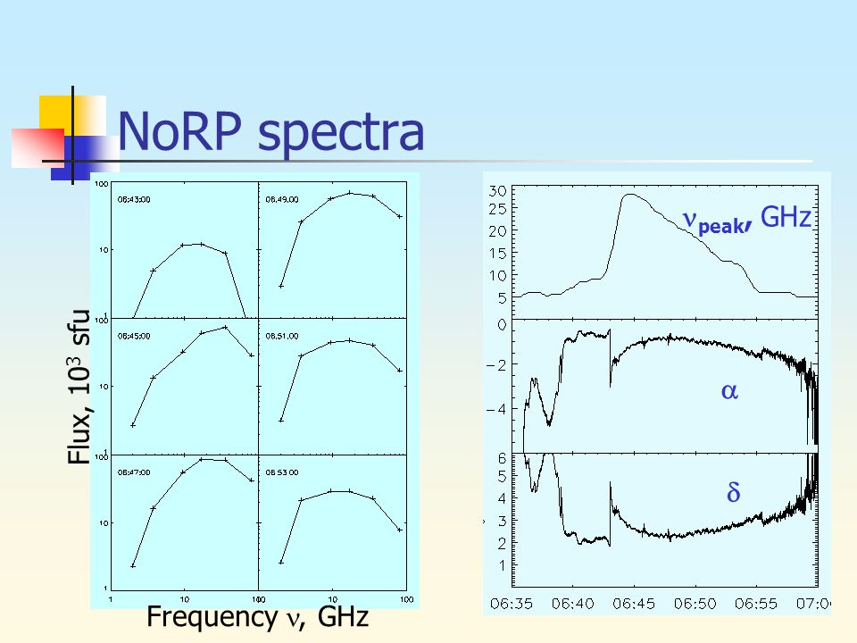NoRP spectra peak, GHz   Flux, 10 3 sfu Frequency, GHz