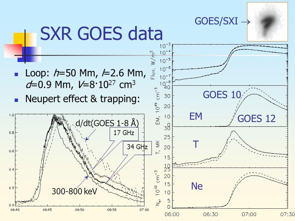 SXR GOES data Loop: h=50 Mm, l=2.6 Mm, d=0.9 Mm, V=8·10 27 cm 3 Neupert effect & trapping: GOES 12 GOES 10 GOES/SXI  300-800 keV 34 GHz 17 GHz d/dt(GOES 1-8 Å) Ne T EM