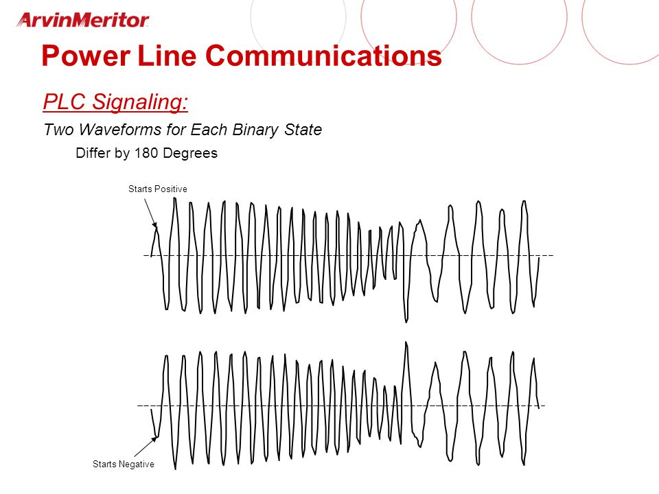 Power Line Communications PLC Signaling: Two Waveforms for Each Binary State Differ by 180 Degrees