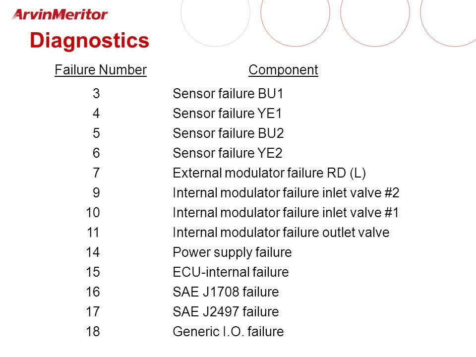 Diagnostics Failure NumberComponent 3 4 5 6 7 9 10 11 14 15 16 17 18 Sensor failure BU1 Sensor failure YE1 Sensor failure BU2 Sensor failure YE2 Exter