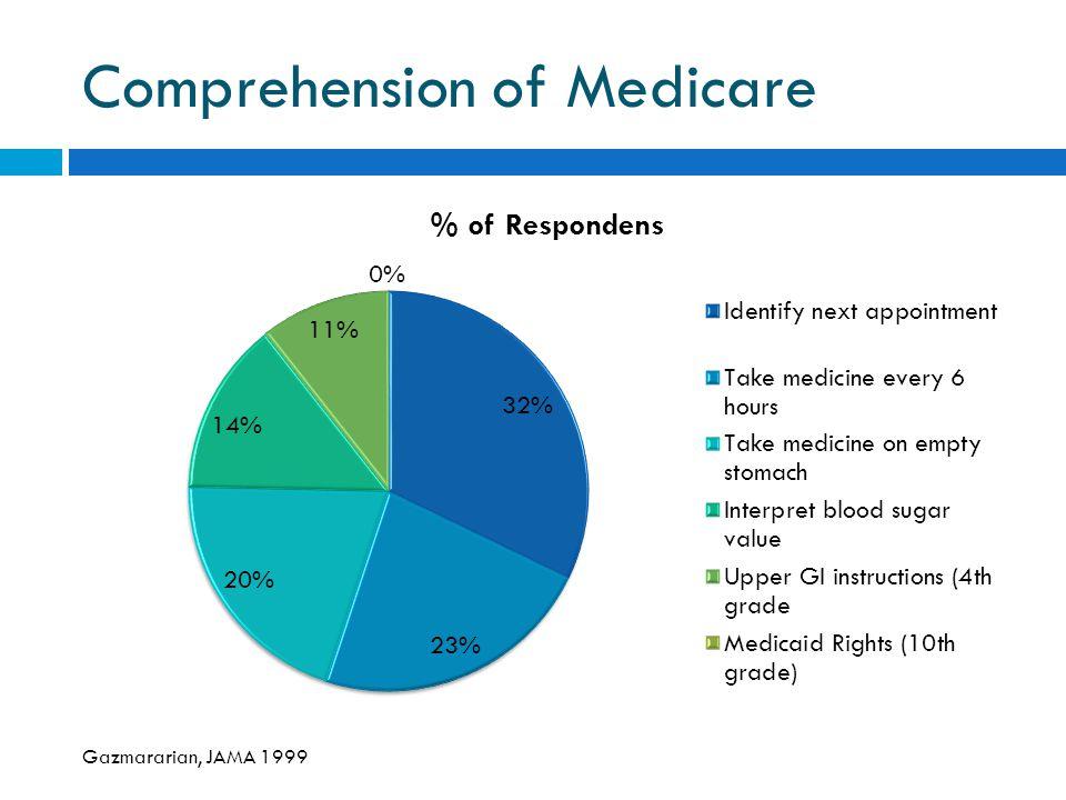 Comprehension of Medicare Gazmararian, JAMA 1999
