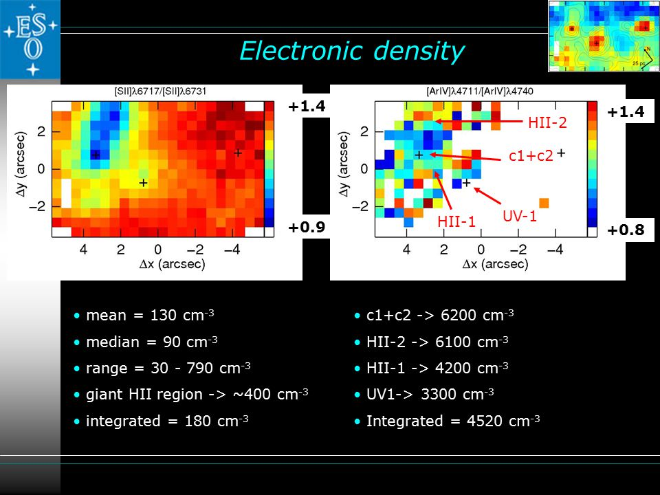Electronic density +1.4 +0.8 +0.9 +1.4 mean = 130 cm -3 median = 90 cm -3 range = 30 - 790 cm -3 giant HII region -> ~400 cm -3 integrated = 180 cm -3 c1+c2 -> 6200 cm -3 HII-2 -> 6100 cm -3 HII-1 -> 4200 cm -3 UV1-> 3300 cm -3 Integrated = 4520 cm -3 c1+c2 HII-2 HII-1 UV-1