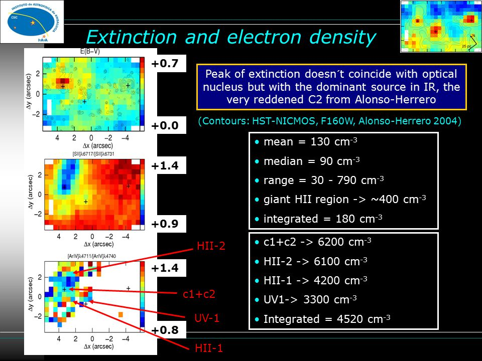 Extinction and electron density (Contours: HST-NICMOS, F160W, Alonso-Herrero 2004) Peak of extinction doesn´t coincide with optical nucleus but with the dominant source in IR, the very reddened C2 from Alonso-Herrero +0.7 +0.0 +1.4 +0.8 +0.9 +1.4 c1+c2 HII-2 HII-1 UV-1 mean = 130 cm -3 median = 90 cm -3 range = 30 - 790 cm -3 giant HII region -> ~400 cm -3 integrated = 180 cm -3 c1+c2 -> 6200 cm -3 HII-2 -> 6100 cm -3 HII-1 -> 4200 cm -3 UV1-> 3300 cm -3 Integrated = 4520 cm -3