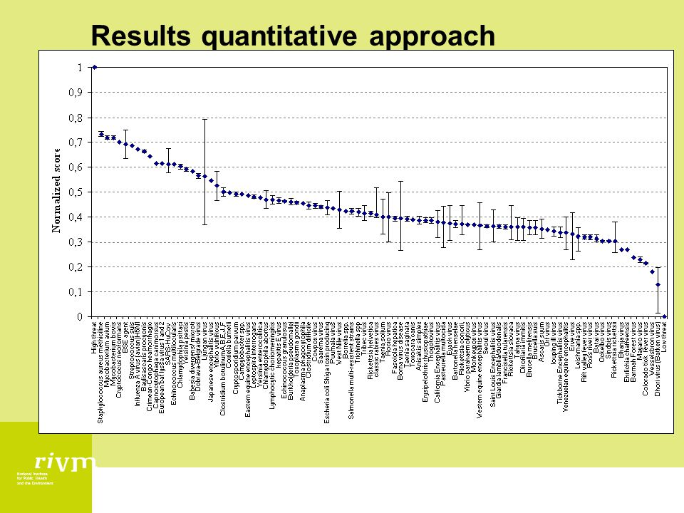 National Institute for Public Health and the Environment Results quantitative approach