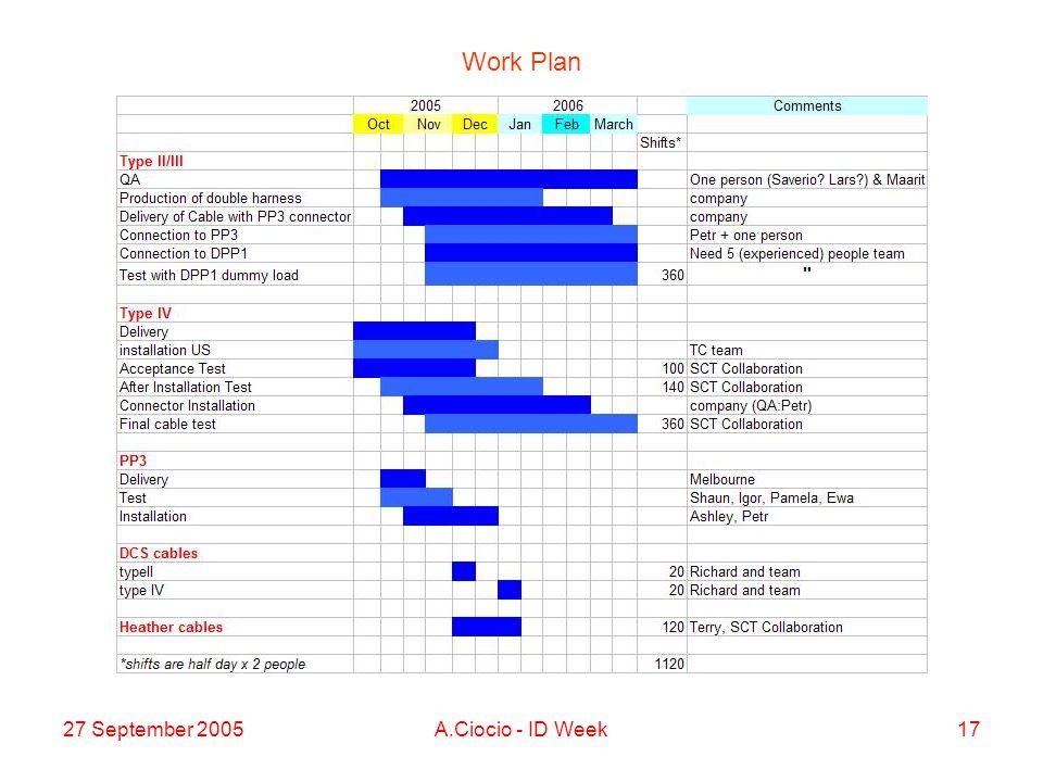 27 September 2005A.Ciocio - ID Week17 Work Plan