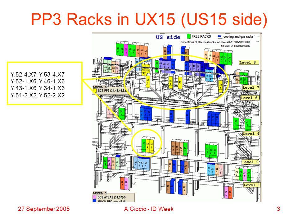 27 September 2005A.Ciocio - ID Week3 PP3 Racks in UX15 (US15 side) Y.52-4.X7, Y.53-4.X7 Y.52-1.X6, Y.46-1.X6 Y.43-1.X6, Y.34-1.X6 Y.51-2.X2, Y.52-2.X2
