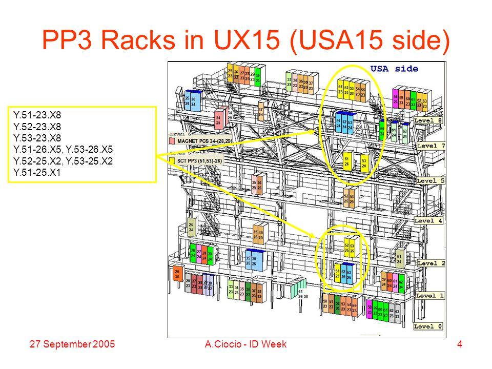 27 September 2005A.Ciocio - ID Week4 PP3 Racks in UX15 (USA15 side) Y.51-23.X8 Y.52-23.X8 Y.53-23.X8 Y.51-26.X5, Y.53-26.X5 Y.52-25.X2, Y.53-25.X2 Y.51-25.X1