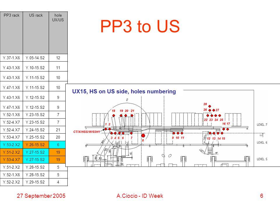 27 September 2005A.Ciocio - ID Week6 PP3 to US PP3 rackUS rackhole UX/US Y.37-1.X6Y.05-14.S212 Y.43-1.X6Y.10-15.S211 Y.43-1.X6Y.11-15.S210 Y.47-1.X6Y.11-15.S210 Y.43-1.X6Y.12-15.S29 Y.47-1.X6Y.12-15.S29 Y.52-1.X6Y.23-15.S27 Y.52-4.X7Y.23-15.S27 Y.52-4.X7Y.24-15.S221 Y.53-4.X7Y.25-15.S220 Y.53-2.X2Y.26-15.S26 Y.51-2.X2Y.27-15.S219 Y.53-4.X7Y.27-15.S219 Y.51-2.X2Y.28-15.S25 Y.52-1.X6Y.28-15.S25 Y.52-2.X2Y.29-15.S24
