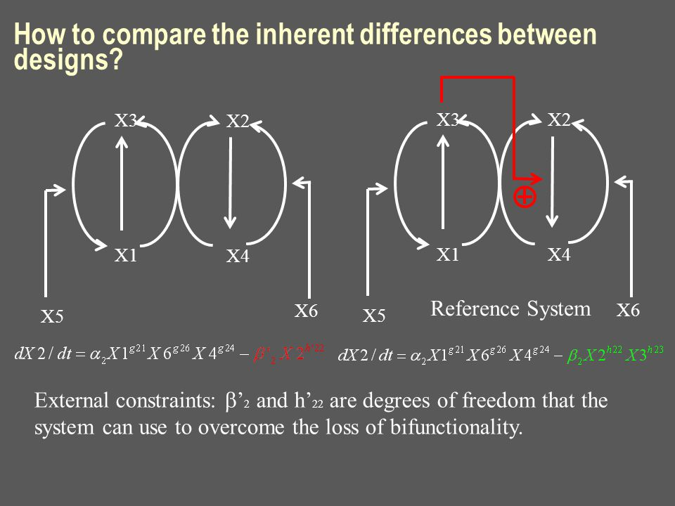 How to compare the inherent differences between designs? X3 X1 X2 X4 X5 X6 X3 X1 X2 X4 X5 X6 External constraints:  ' 2 and h' 22 are degrees of fre