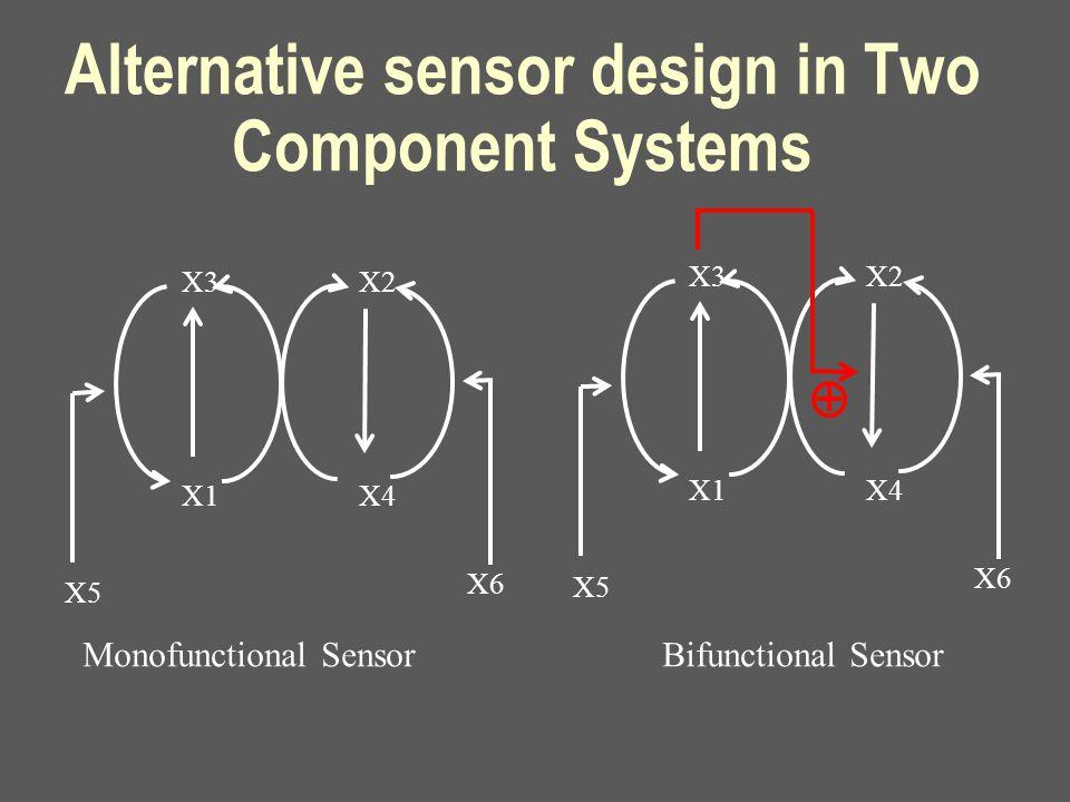 Alternative sensor design in Two Component Systems X3 X1 X2 X4 X5 X6 Monofunctional Sensor Bifunctional Sensor X3 X1 X2 X4 X5 X6
