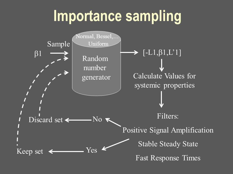 Importance sampling Random number generator Sample 11 [-L1,  1,L'1] Normal, Bessel,… Uniform Filters: Positive Signal Amplification Stable Steady S