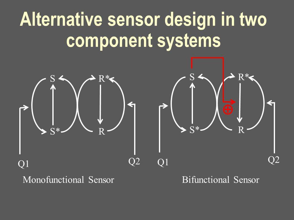 Alternative sensor design in two component systems S S* R* R Q1 Q2 Monofunctional Sensor Bifunctional Sensor S S* R* R Q1 Q2