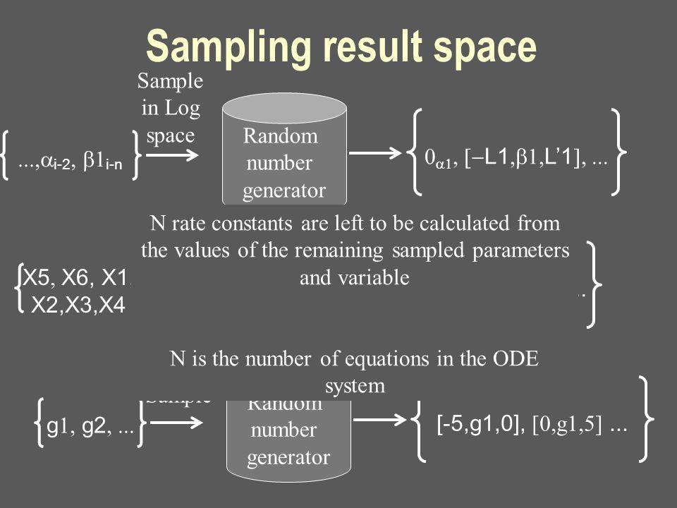 Sampling result space  i-2  i-n Random number generator    L1  L'1  Sample in Log space X5  X6, X1, X2,X3,X4 Random number