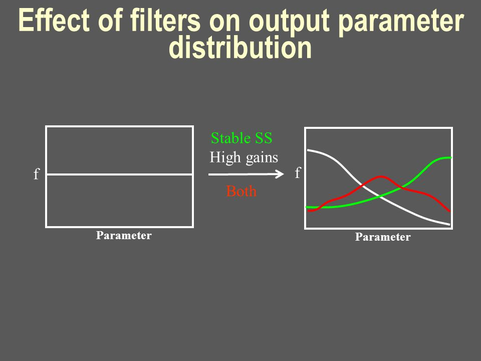 Effect of filters on output parameter distribution Parameter High gains Parameter Stable SS Both f f