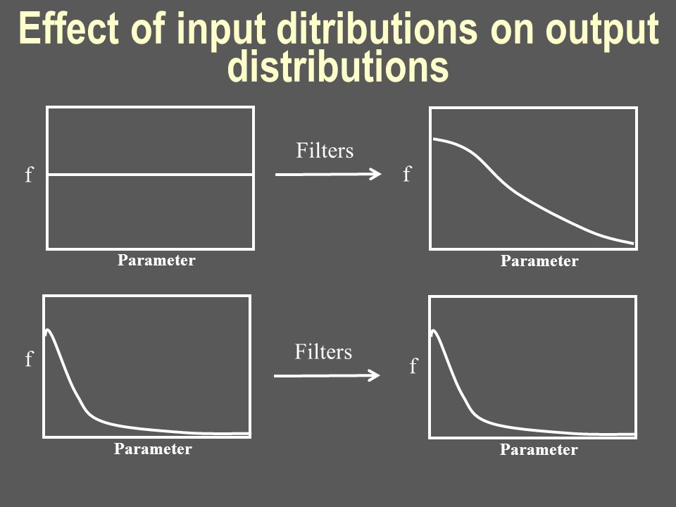 Effect of input ditributions on output distributions Parameter Filters Parameter Filters Parameter f f f f