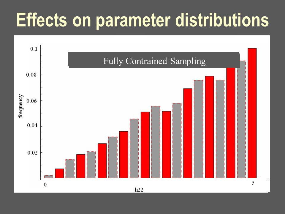 Effects on parameter distributions Uncontrained Sampling Fully Contrained Sampling