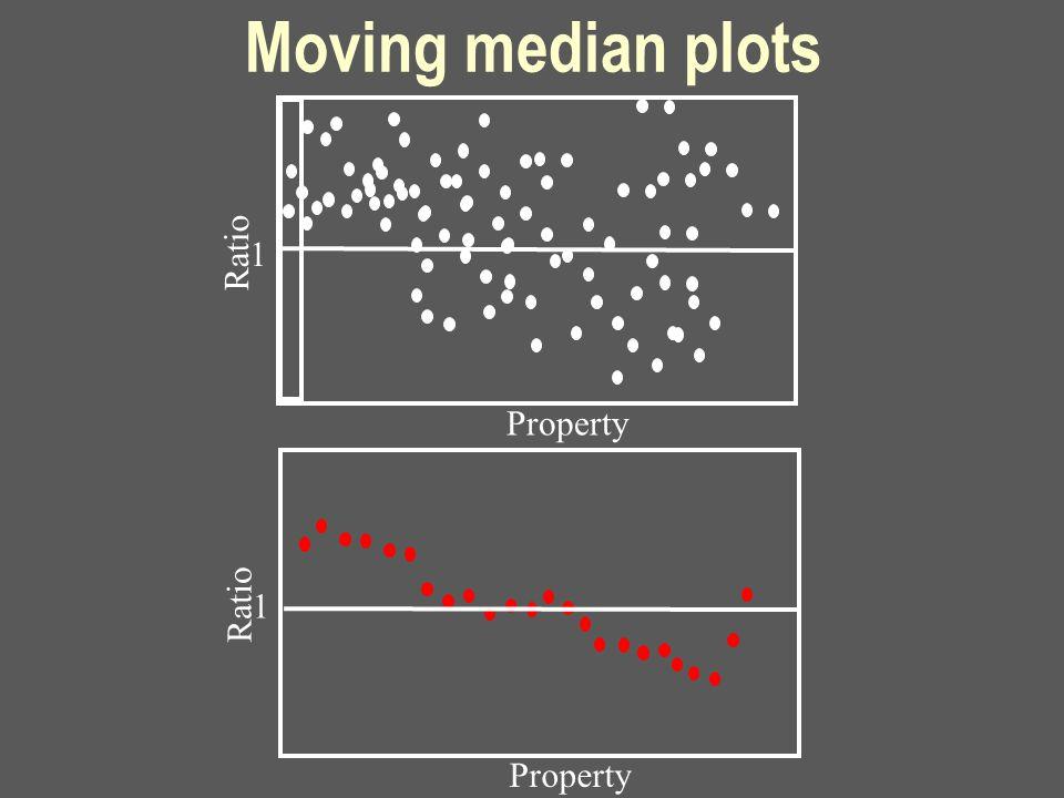 Moving median plots Property Ratio 1 Property Ratio 1