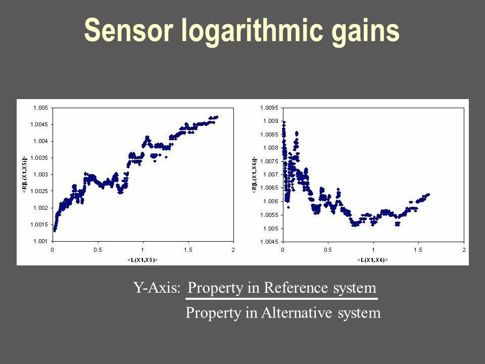 Sensor logarithmic gains Y-Axis: Property in Reference system Property in Alternative system