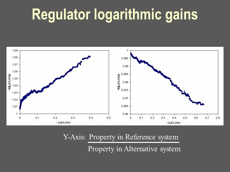 Regulator logarithmic gains Y-Axis: Property in Reference system Property in Alternative system