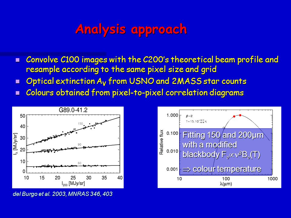 Analysis approach Convolve C100 images with the C200's theoretical beam profile and resample according to the same pixel size and grid Convolve C100 images with the C200's theoretical beam profile and resample according to the same pixel size and grid Optical extinction A V from USNO and 2MASS star counts Optical extinction A V from USNO and 2MASS star counts Colours obtained from pixel-to-pixel correlation diagrams Colours obtained from pixel-to-pixel correlation diagrams Colours Fitting with 1 (unimodal) or 2 (bimodal) straight lines to determine the ratios I /I 200  spectral energy distribution Fitting 150 and 200µm with a modified blackbody F   B (T)  colour temperature del Burgo et al.