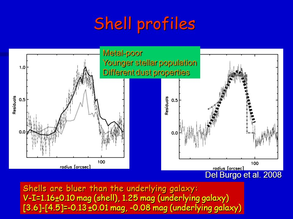 Shell profiles Shells are bluer than the underlying galaxy: V-I=1.16±0.10 mag (shell), 1.25 mag (underlying galaxy) [3.6]-[4.5]=-0.13 ±0.01 mag, -0.08 mag (underlying galaxy) Metal-poor Younger stellar population Different dust properties Del Burgo et al.