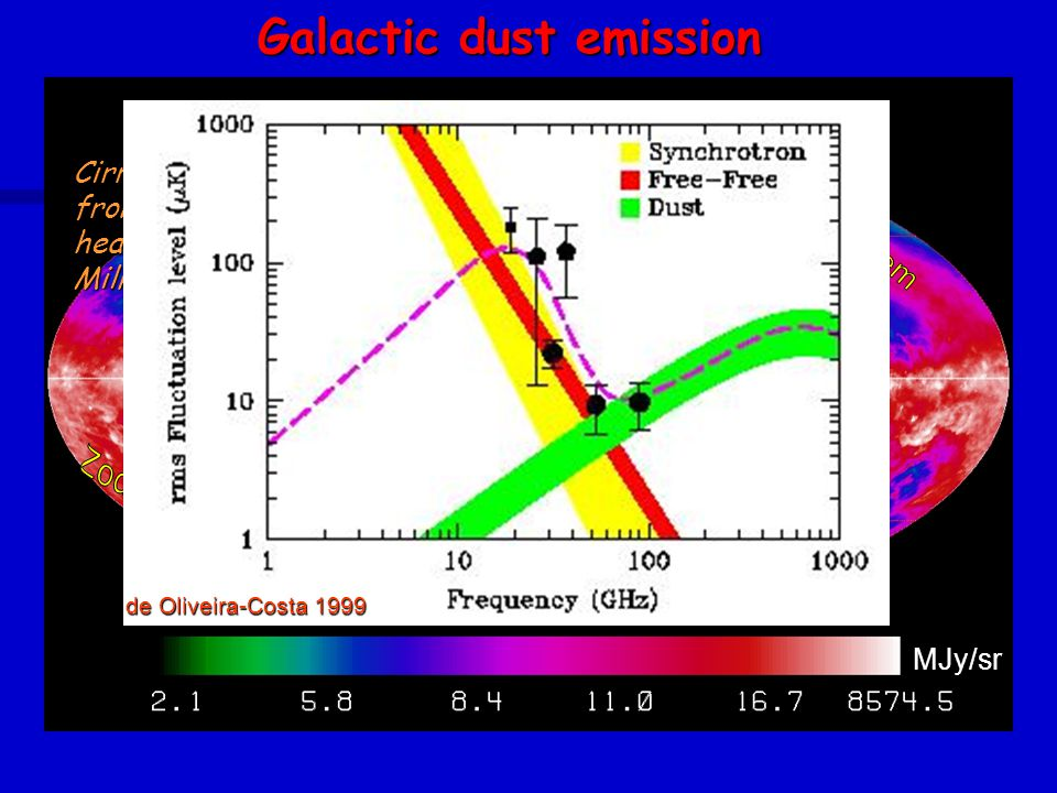 Cirrus: thermal emission from interstellar dust heated by stars in the Milky Way MJy/sr COBE/DIRBE Surface brightness at 100  m Galactic dust emission de Oliveira-Costa 1999