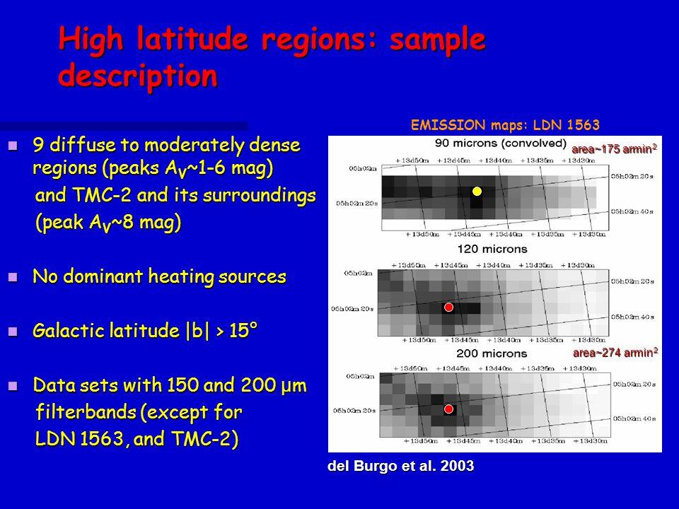 High latitude regions: sample description 9 diffuse to moderately dense regions (peaks A V ~1-6 mag) 9 diffuse to moderately dense regions (peaks A V ~1-6 mag) and TMC-2 and its surroundings and TMC-2 and its surroundings (peak A V ~8 mag) (peak A V ~8 mag) No dominant heating sources No dominant heating sources Galactic latitude |b| > 15° Galactic latitude |b| > 15° Data sets with 150 and 200 μ m Data sets with 150 and 200 μ m filterbands (except for filterbands (except for LDN 1563, and TMC-2) LDN 1563, and TMC-2) EMISSION maps: LDN 1563 area~175 armin 2 area~274 armin 2 del Burgo et al.