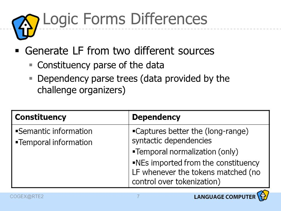 COGEX@RTE27 Logic Forms Differences  Generate LF from two different sources  Constituency parse of the data  Dependency parse trees (data provided by the challenge organizers) ConstituencyDependency  Semantic information  Temporal information  Captures better the (long-range) syntactic dependencies  Temporal normalization (only)  NEs imported from the constituency LF whenever the tokens matched (no control over tokenization)