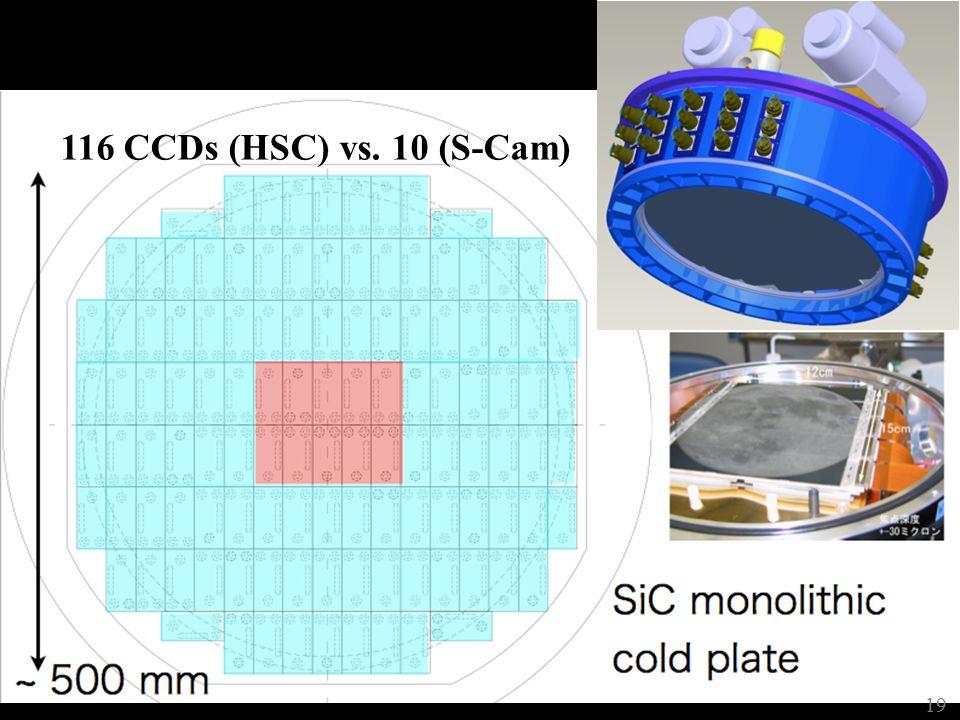 Hyper Suprime Cam (HSC) 116 CCDs (HSC) vs. 10 (S-Cam) 19