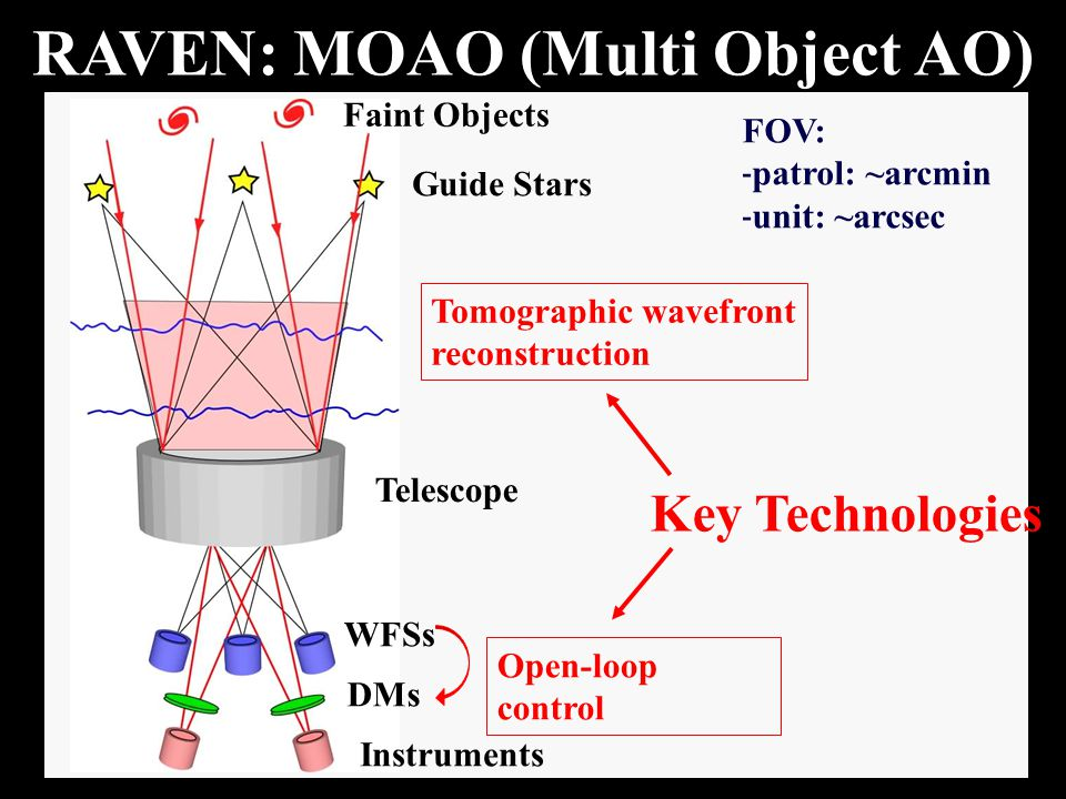 RAVEN: MOAO (Multi Object AO) Faint Objects Guide Stars Telescope WFSs DMs Instruments Tomographic wavefront reconstruction Open-loop control Key Technologies FOV: - patrol: ~arcmin - unit: ~arcsec