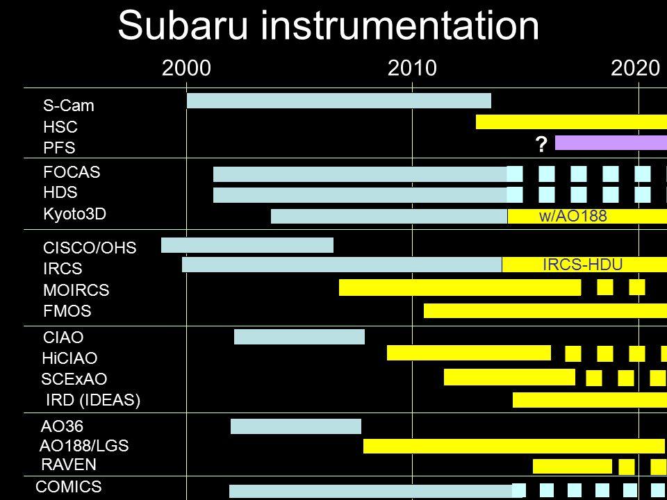 Subaru instrumentation S-Cam FOCAS HDS Kyoto3D IRCS MOIRCS FMOS CISCO/OHS CIAO HiCIAO SCExAO COMICS HSC PFS AO36 AO188/LGS 200020102020 .