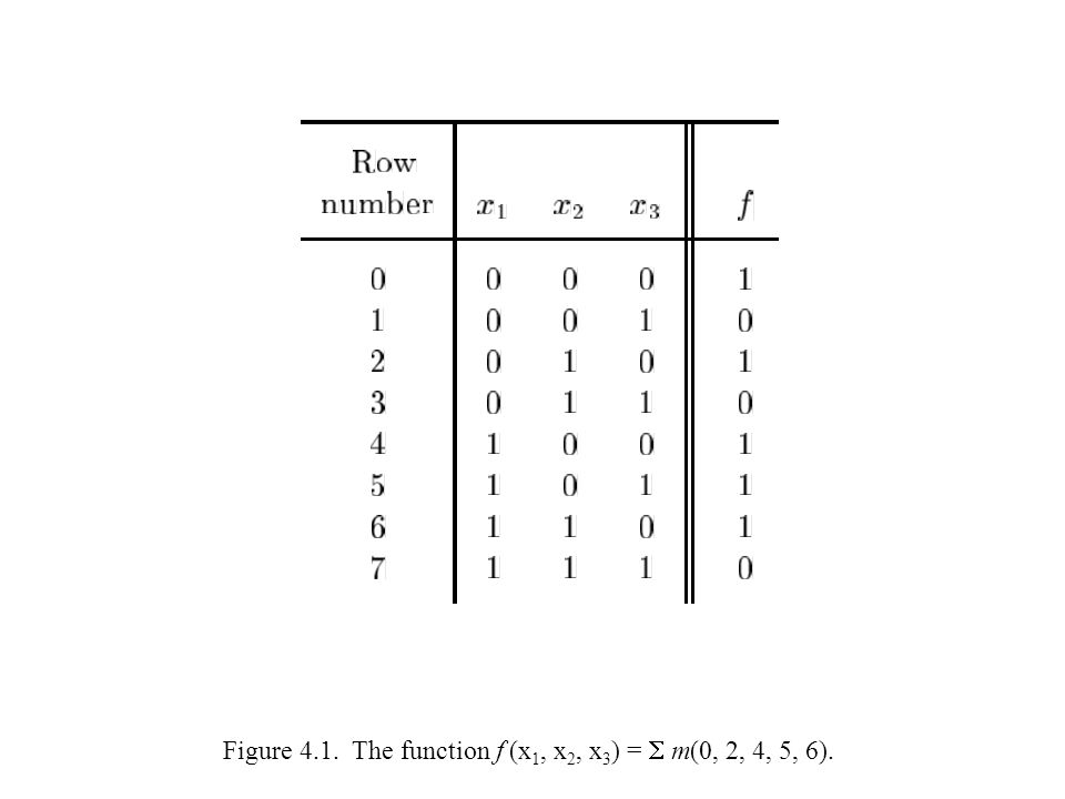 Figure 4.1. The function f (x 1, x 2, x 3 ) =  m(0, 2, 4, 5, 6).