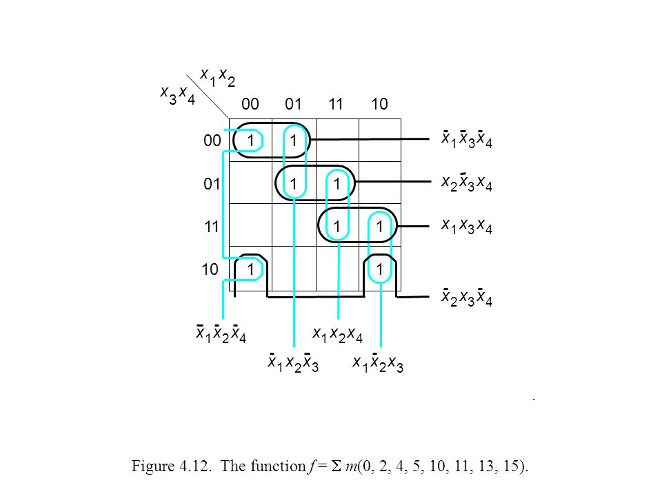 Figure 4.12.The function f =  m(0, 2, 4, 5, 10, 11, 13, 15).
