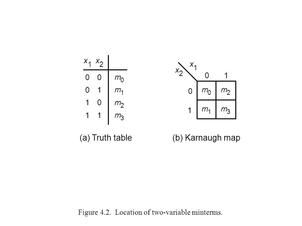 x 2 (a) Truth table(b) Karnaugh map 0 1 01 m 0 m 2 m 3 m 1 x 1 x 2 00 01 10 11 m 0 m 1 m 3 m 2 x 1 Figure 4.2. Location of two-variable minterms.