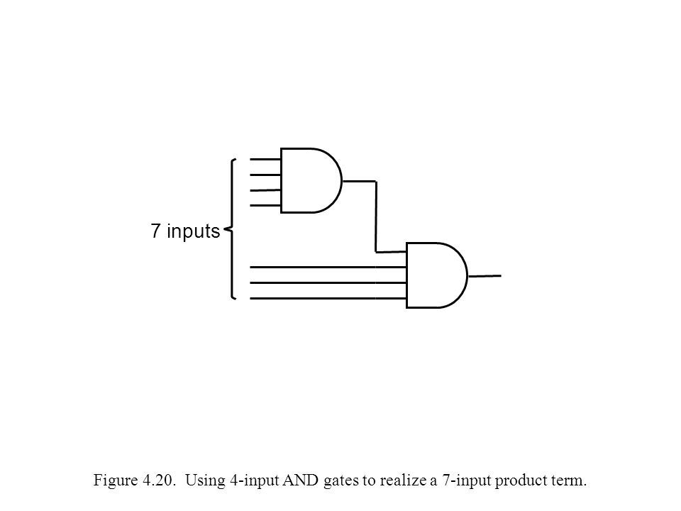 Figure 4.20. Using 4-input AND gates to realize a 7-input product term. 7 inputs